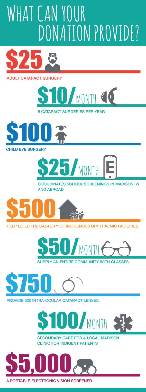 What Can Your Donation Provide? infographic