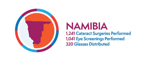 CBI's Impact By Numbers In Namibia