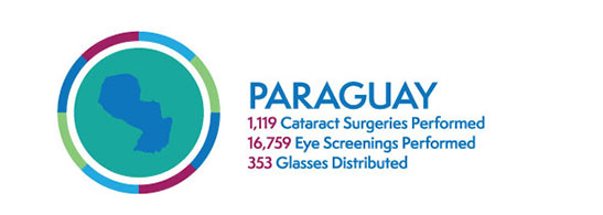 CBI's Impact By Numbers In Paraguay